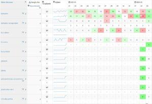sprawdzanie pozycji semstorm tabela pozycji